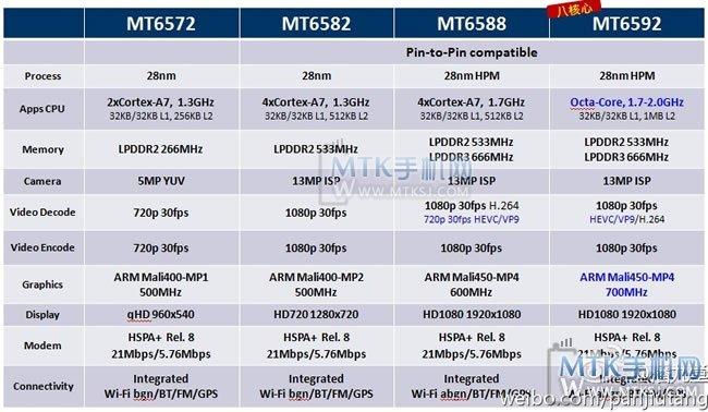 MT6592规格