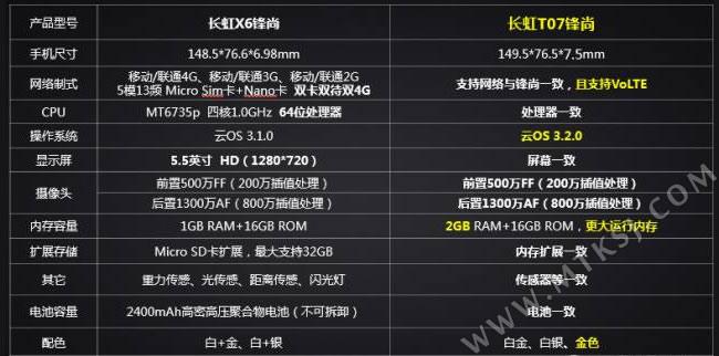 主页 mtk手机资讯 mt6735四核      其它方面,长虹t07锋尚的屏幕尺寸