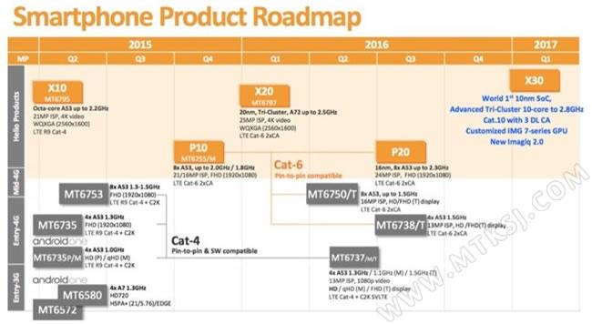MTK联发科最新产品线路图
