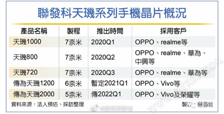 联发科天玑2000曝光
